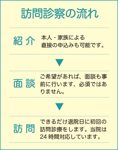 横山医院 在宅・緩和ケア 訪問診療の流れ