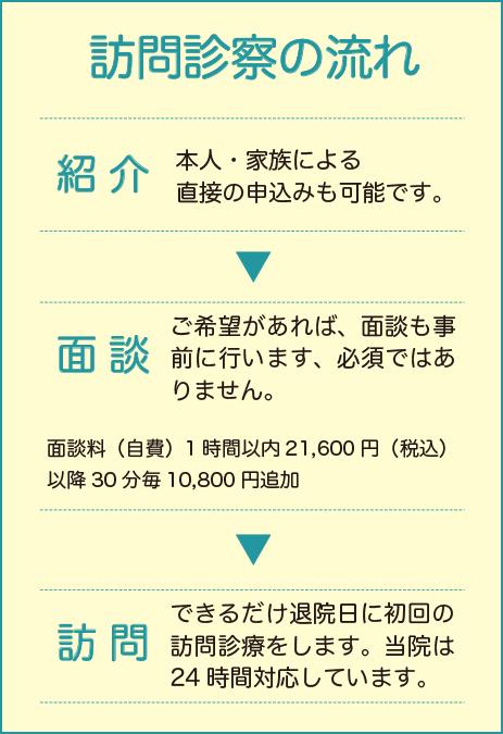 横山医院 診療について